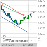 EUR/CHF Target Level: 1.1336