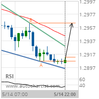 GBP/USD Target Level: 1.2964