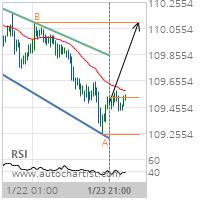 USD/JPY Target Level: 110.0980