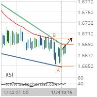 EUR/NZD Target Level: 1.6703