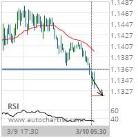 EUR/USD Target Level: 1.1318