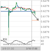 NZD/USD Target Level: 0.6102