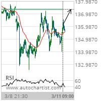 GBP/JPY Target Level: 137.3351