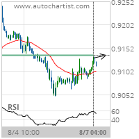 USD/CHF Target Level: 0.9136