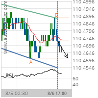 2 year T-Note Target Level: 110.4609