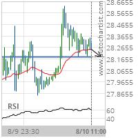 XAG/USD Target Level: 28.1800