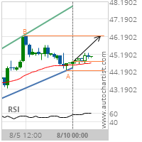 Crude Oil (Brent) Target Level: 46.2400