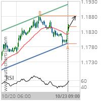 EUR/USD Target Level: 1.1881