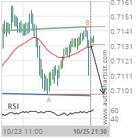 AUD/USD Target Level: 0.7098