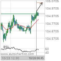 USD/JPY Target Level: 105.0443