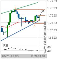 GBP/CAD Target Level: 1.7301