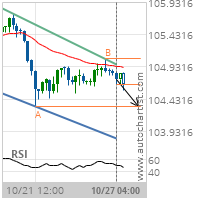 USD/JPY Target Level: 104.3120