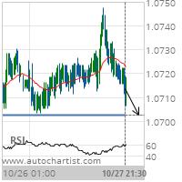 EUR/CHF Target Level: 1.0703