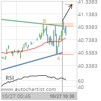 Crude Oil (Brent) Target Level: 41.2873