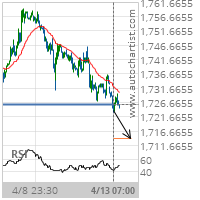 Gold Target Level: 1714.0900