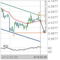 Copper Target Level: 3.9880