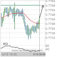 AUD/USD Target Level: 0.7758