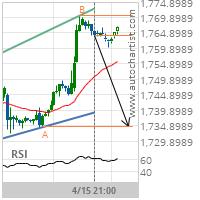 Gold Target Level: 1734.5000