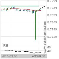 AUD/USD Target Level: 0.7761