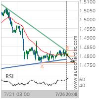 EUR/CAD Target Level: 1.4761
