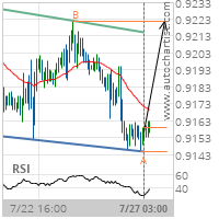 USD/CHF Target Level: 0.9222