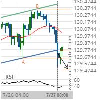 EUR/JPY Target Level: 129.4908