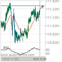 USD/JPY Target Level: 111.2640