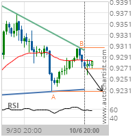USD/CHF Target Level: 0.9228
