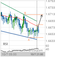 EUR/NZD Target Level: 1.6711