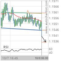 EUR/USD Target Level: 1.1535