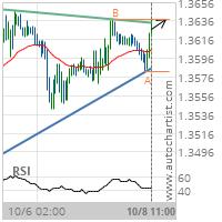 GBP/USD Target Level: 1.3639