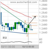 USD/CAD Target Level: 1.2521