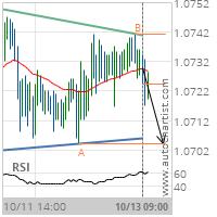 EUR/CHF Target Level: 1.0704