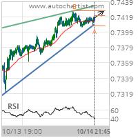 AUD/USD Target Level: 0.7427